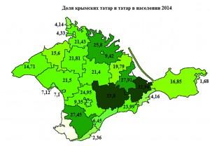 Доля крымских татар и татар в населении 2014 copy