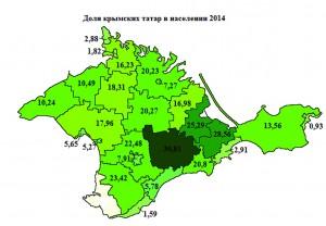 Доля крымских татар  в населении