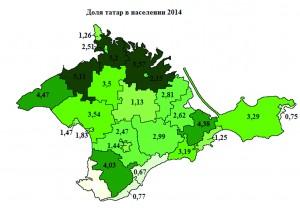 Доля татар в населении